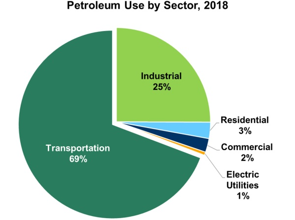Petroleum Use by Sector, 2018