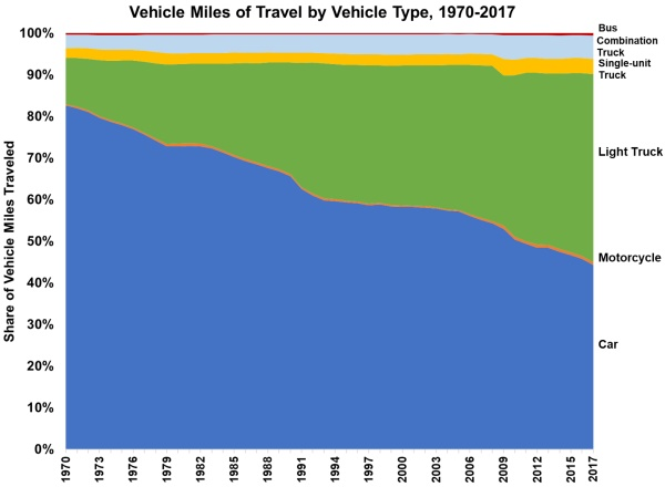 Vehicle Miles of Travel by Vehicle Type, 1970-2017