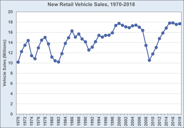 New Retail Vehicle Sales, 1970-2018