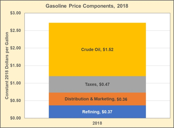 Gasoline Price Components, 2018