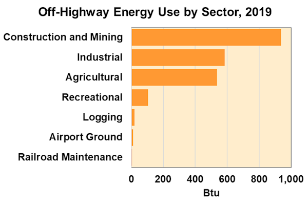 Off-Highway Energy Use by Sector, 2019
