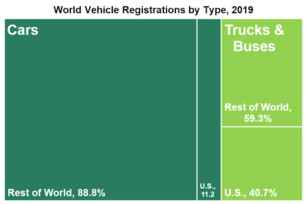 World Vehicle Registrations by Type, 2019