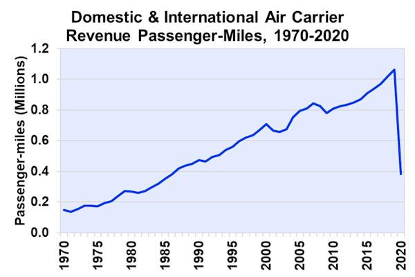 Domestic & International Air Carrier Revenue Passenger-Miles, 1970-2020
