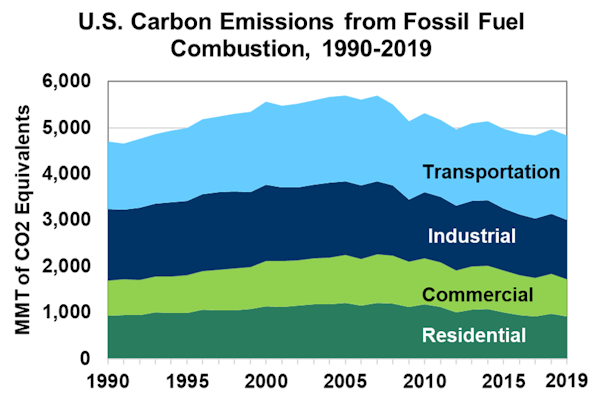 U.S. Carbon Emissions from Fossil Fuel Combustion, 1990-2019