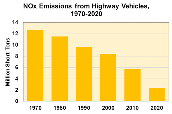 NOx Emissions from Highway Vehicles, 1970-2020